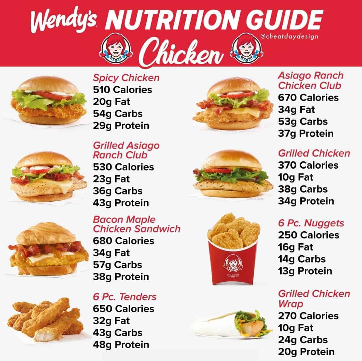 Full nutritional guide for Wendy's fast food chicken sandwiches