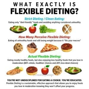 What is flexible dieting?