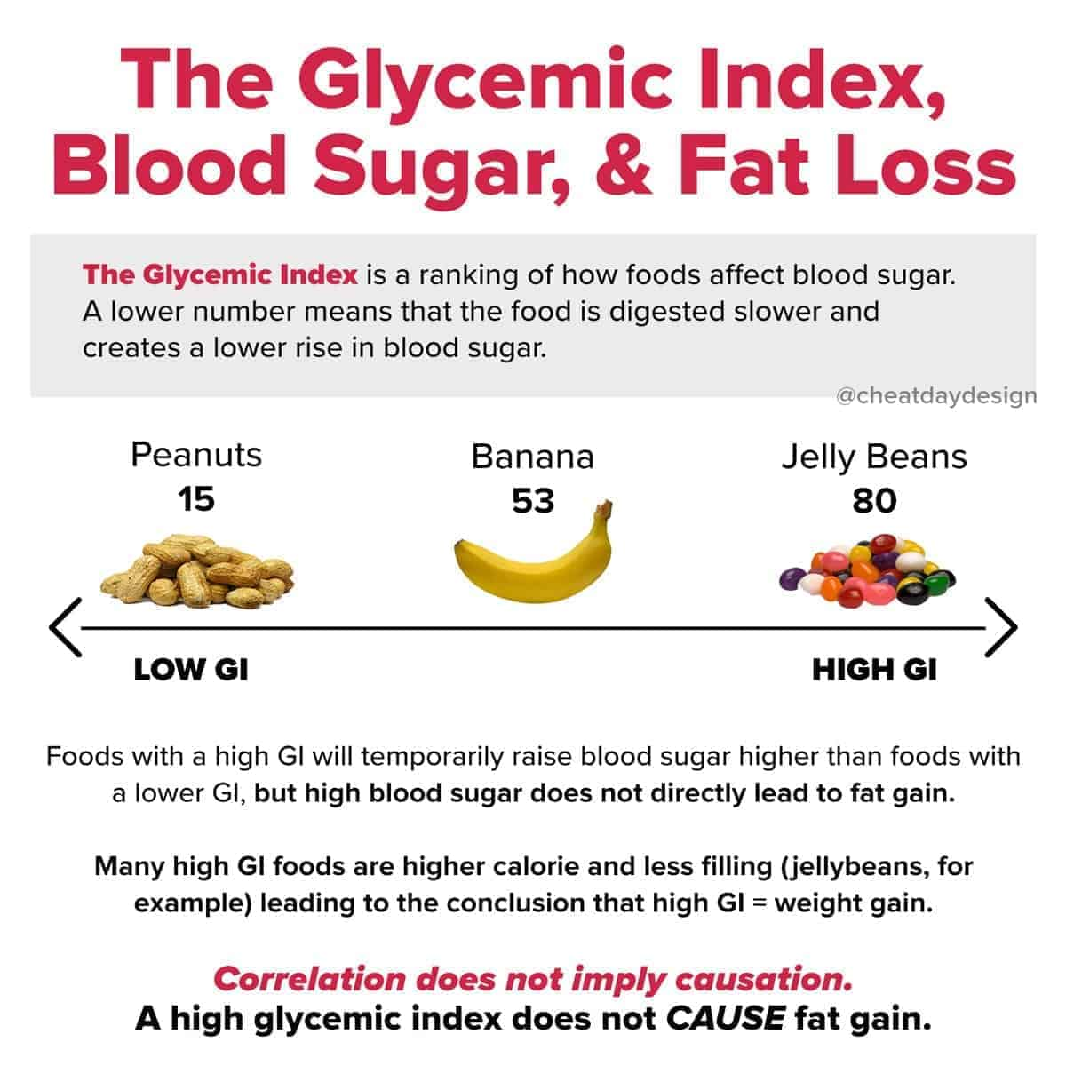 Glycemic Index for weight loss