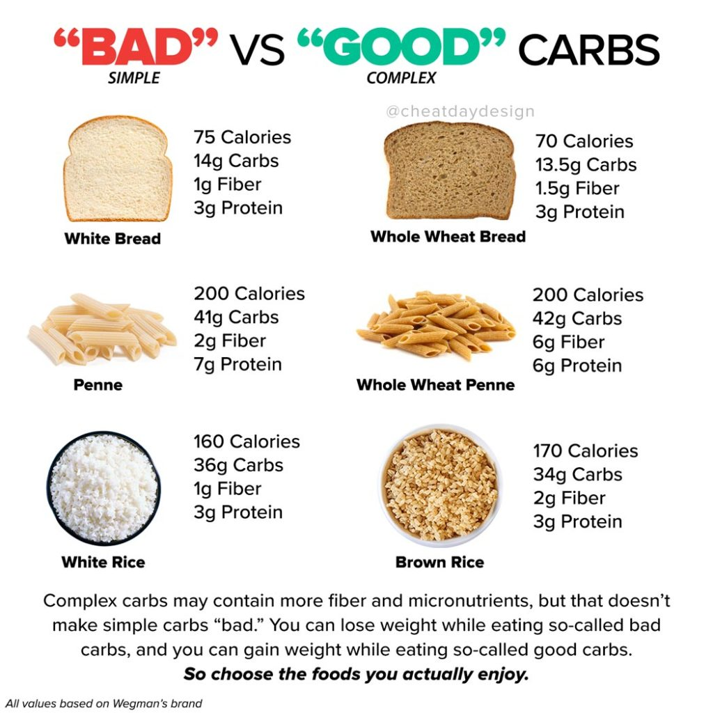 Good Vs Bad Carbs