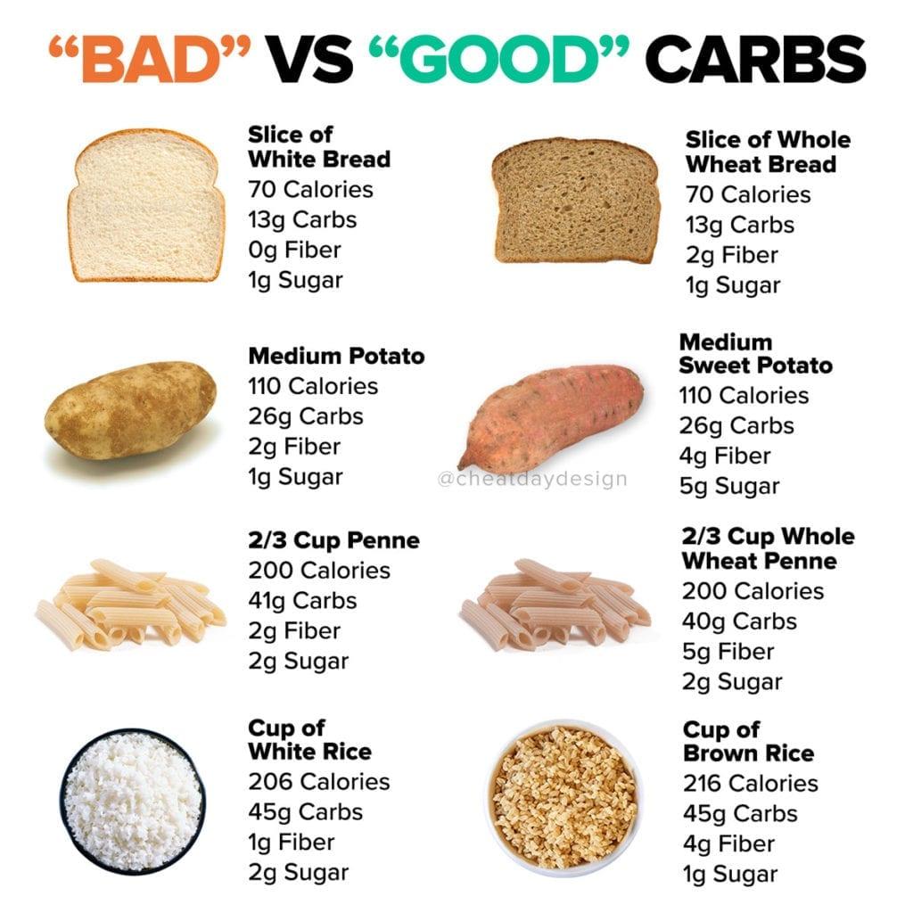 Comparing good carbs and bad carbs