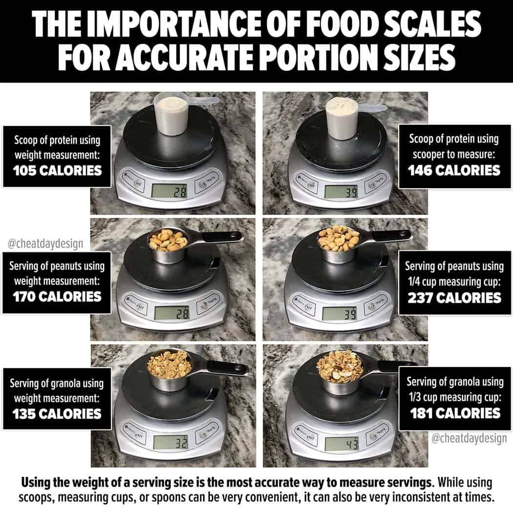 Importance of a food scale for portion sizes