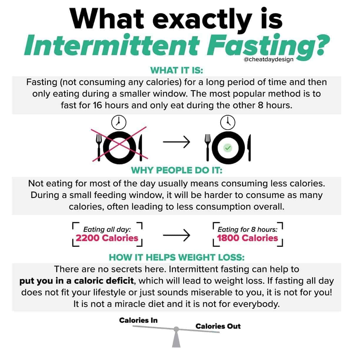 Intermittent Fasting Cheat Day Design
