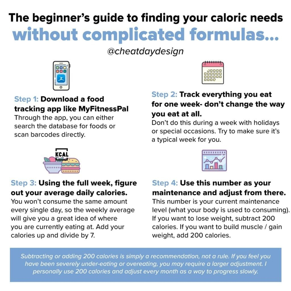 Calculating calories without formulas