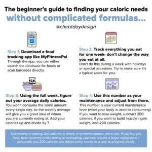 Calculating calories without formulas