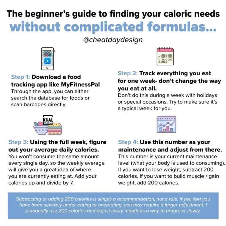 Calculating Your Calories | Cheat Day Design
