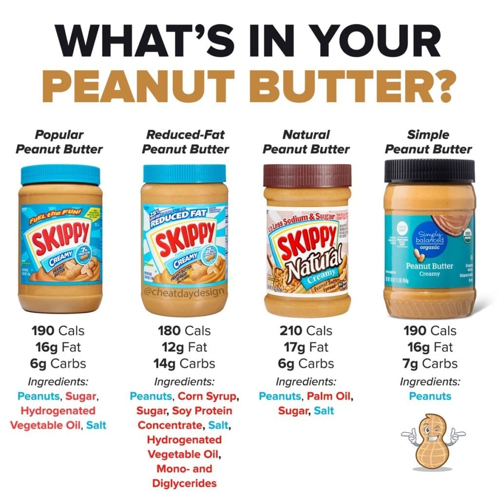 Comparing ingredients in peanut butter
