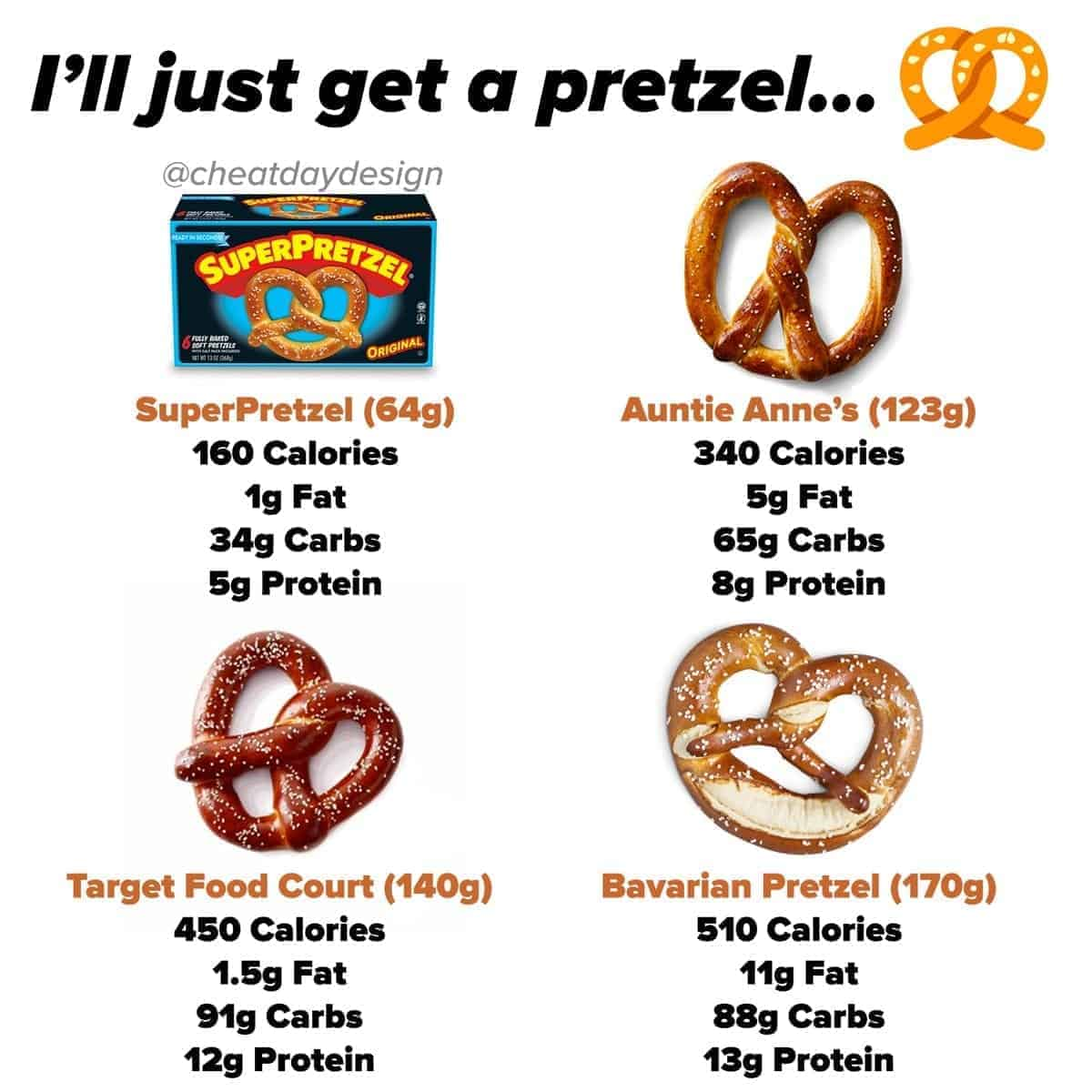 Comparing soft pretzel nutrition