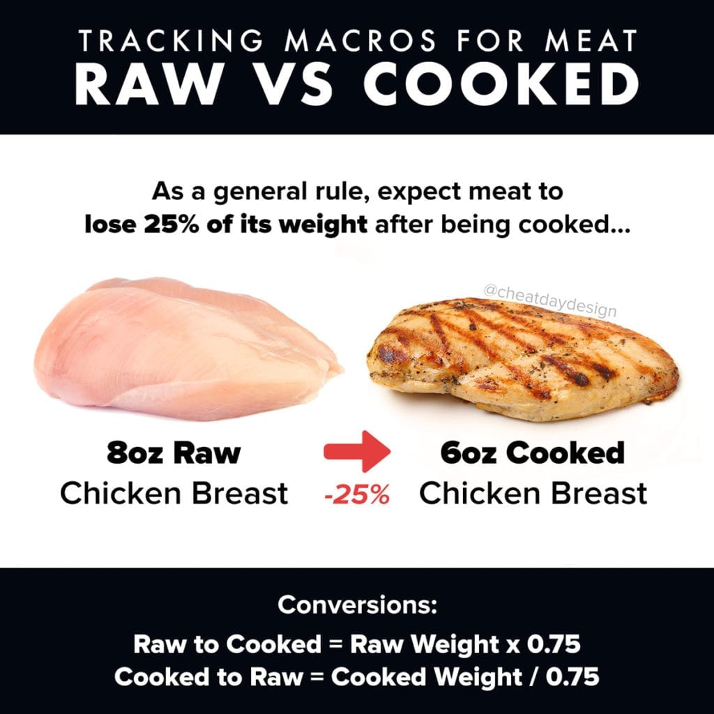 Tracking macros of raw or cooked meat