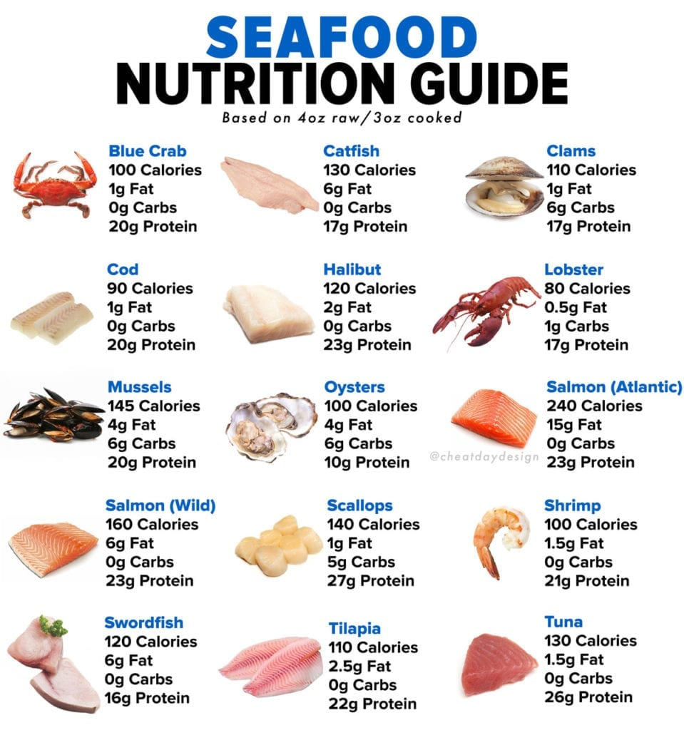 Healthy seafood nutrition guide