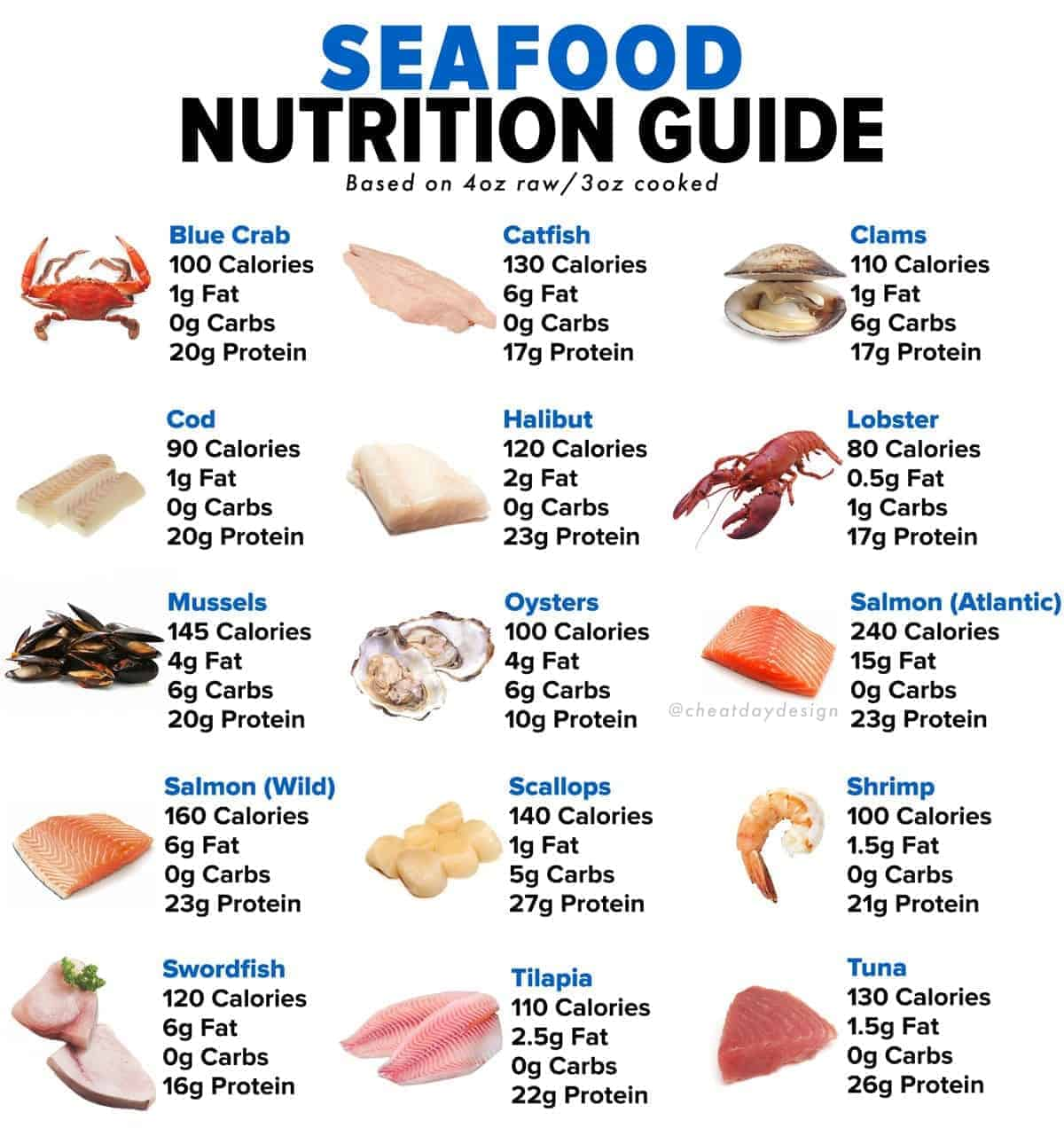 Seafood Nutrition Guide