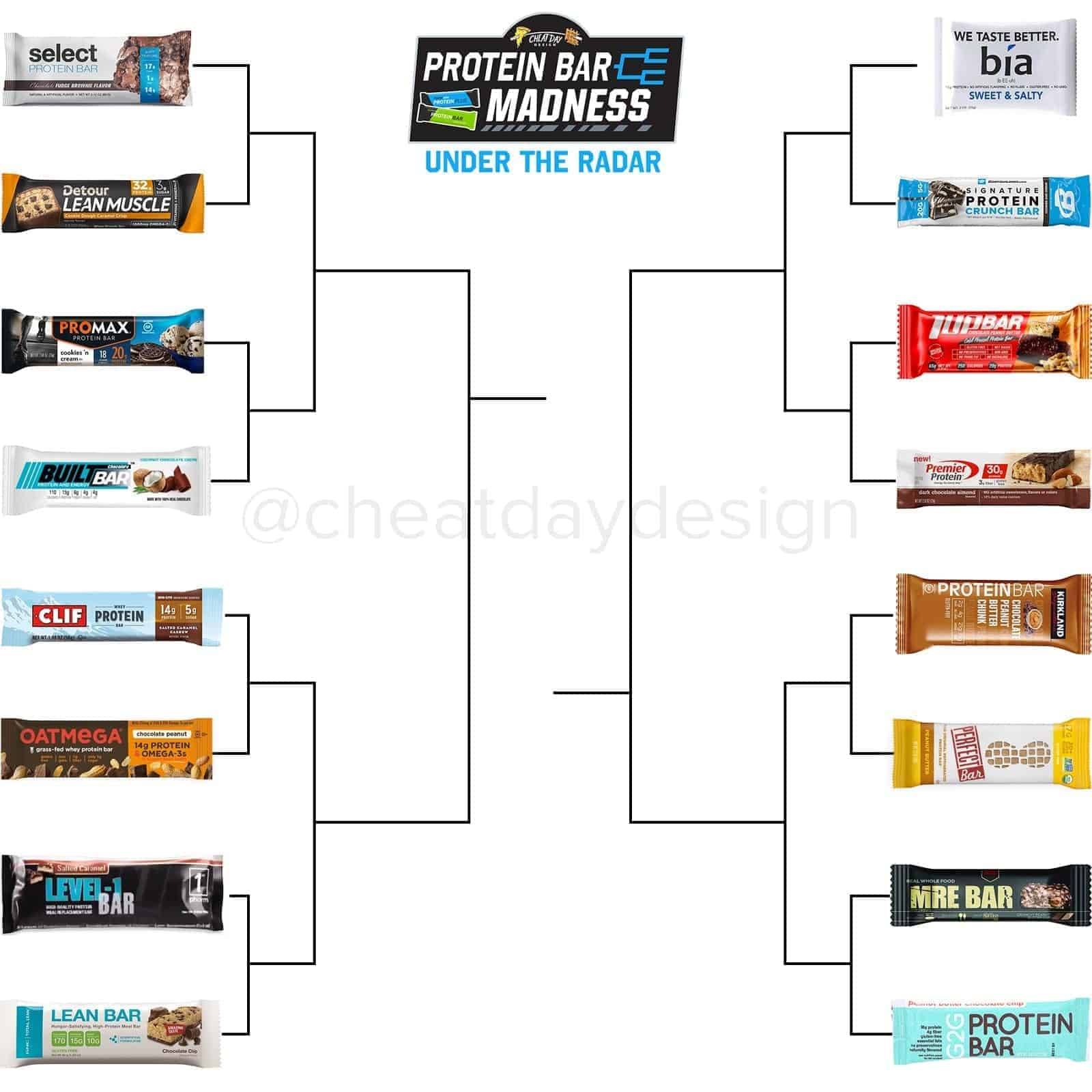 Protein Bar March Madness