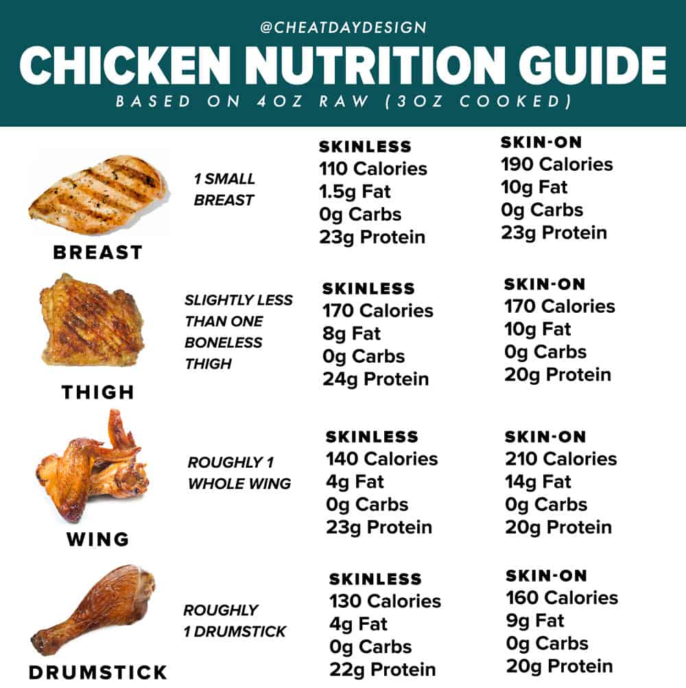 Calories in parts of chicken