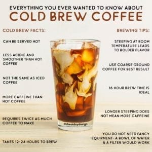 Cold Brew Coffee facts