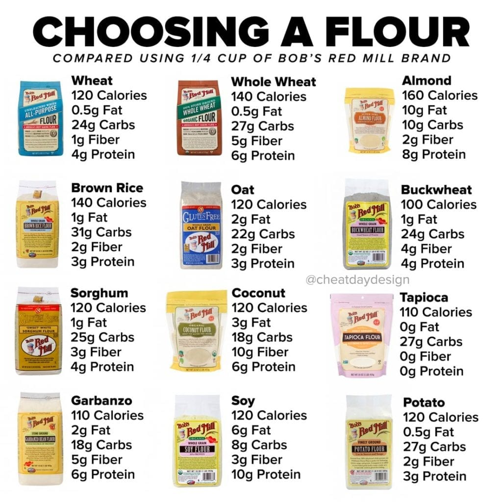 Comparing types of flour