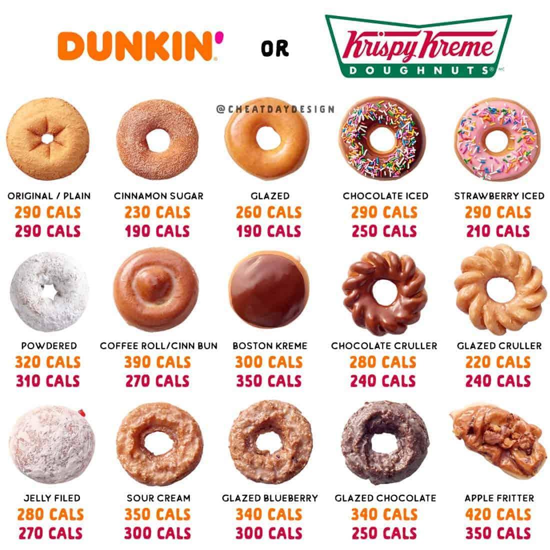 Is Dunkin Donuts or Krispy Kreme healthier?