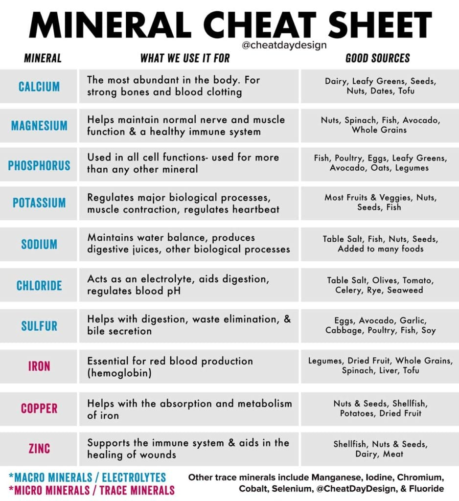 Mineral Diet Cheat Sheet