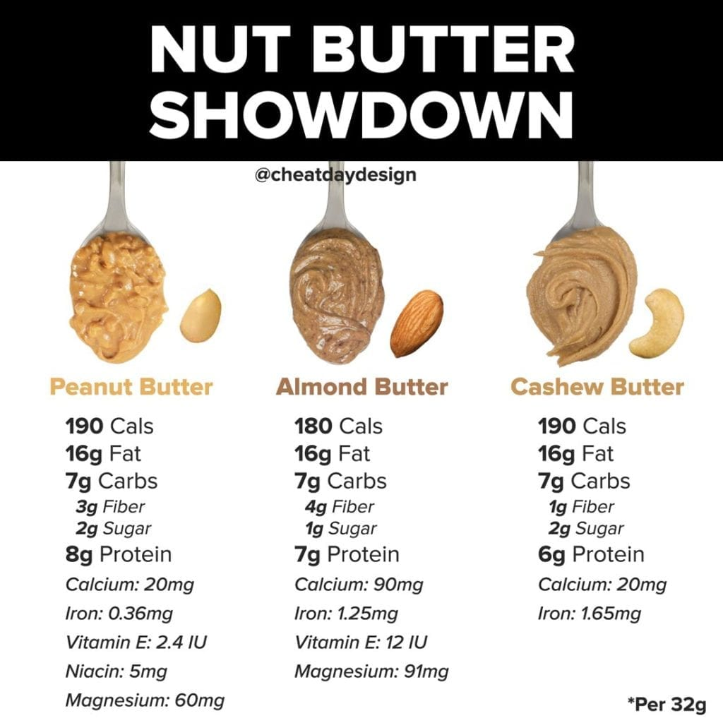 Comparing peanut, almond, and cashew butter