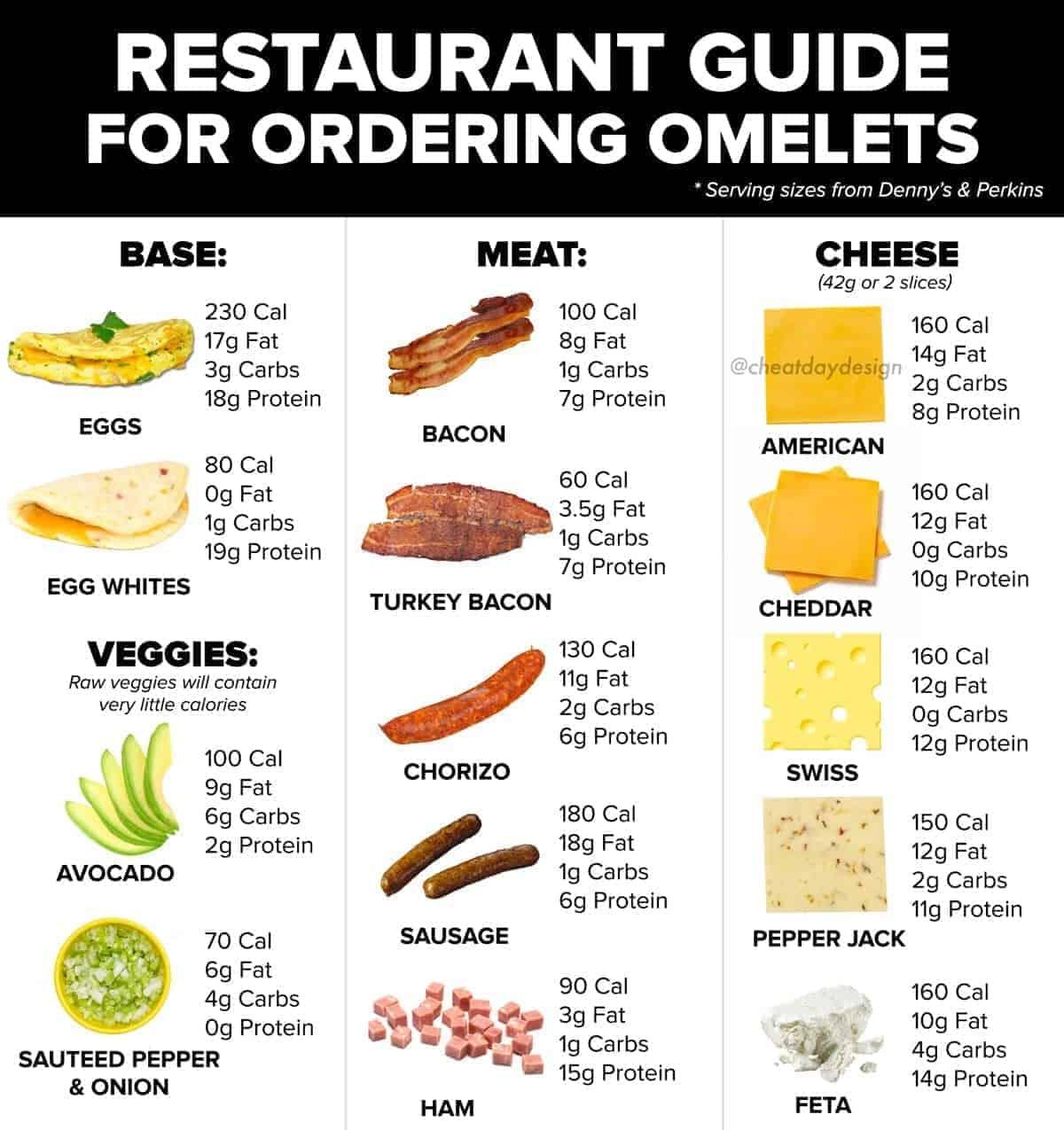 Omelet Nutrition Guide