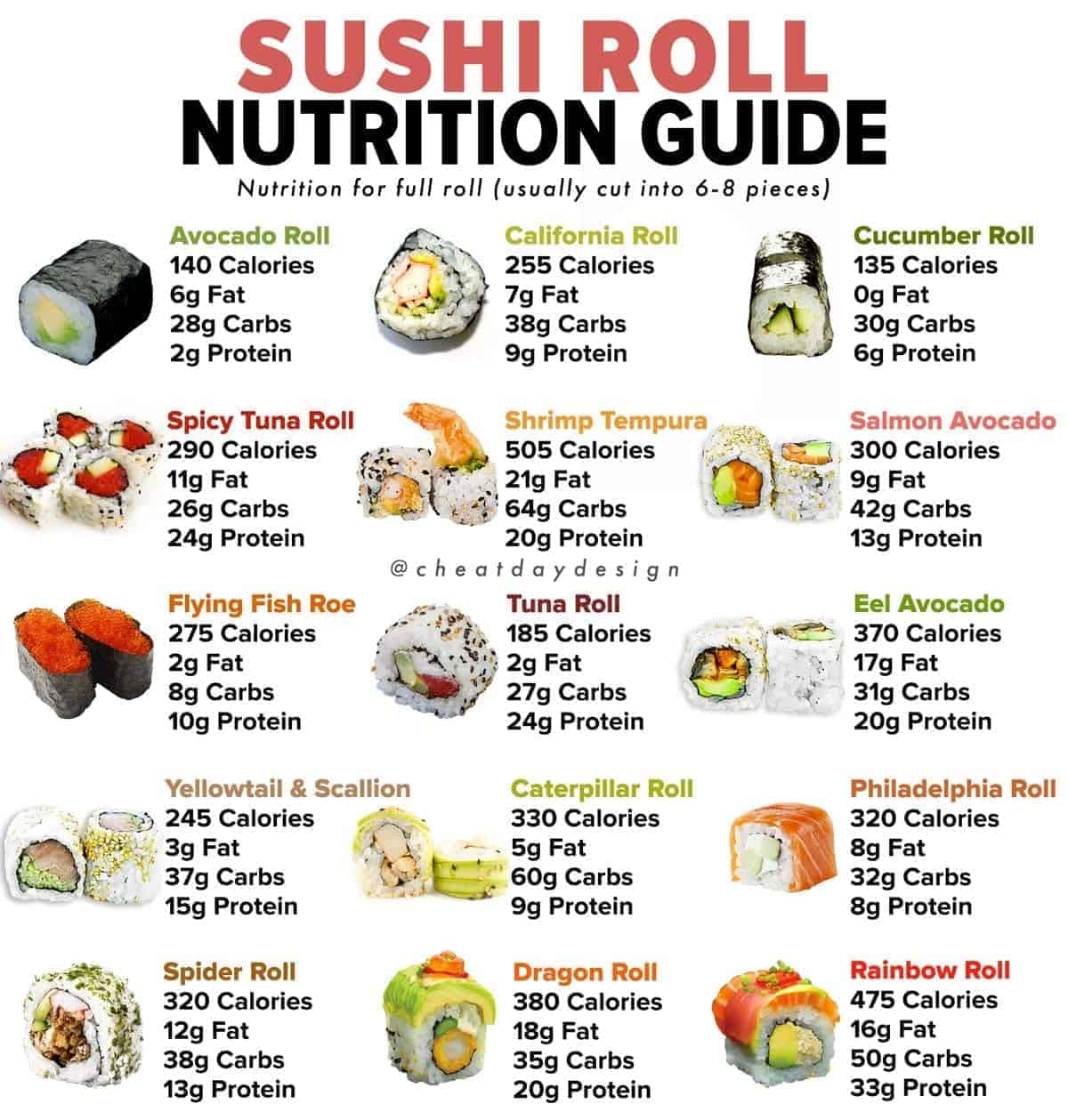 Sushi Nutrition Guide