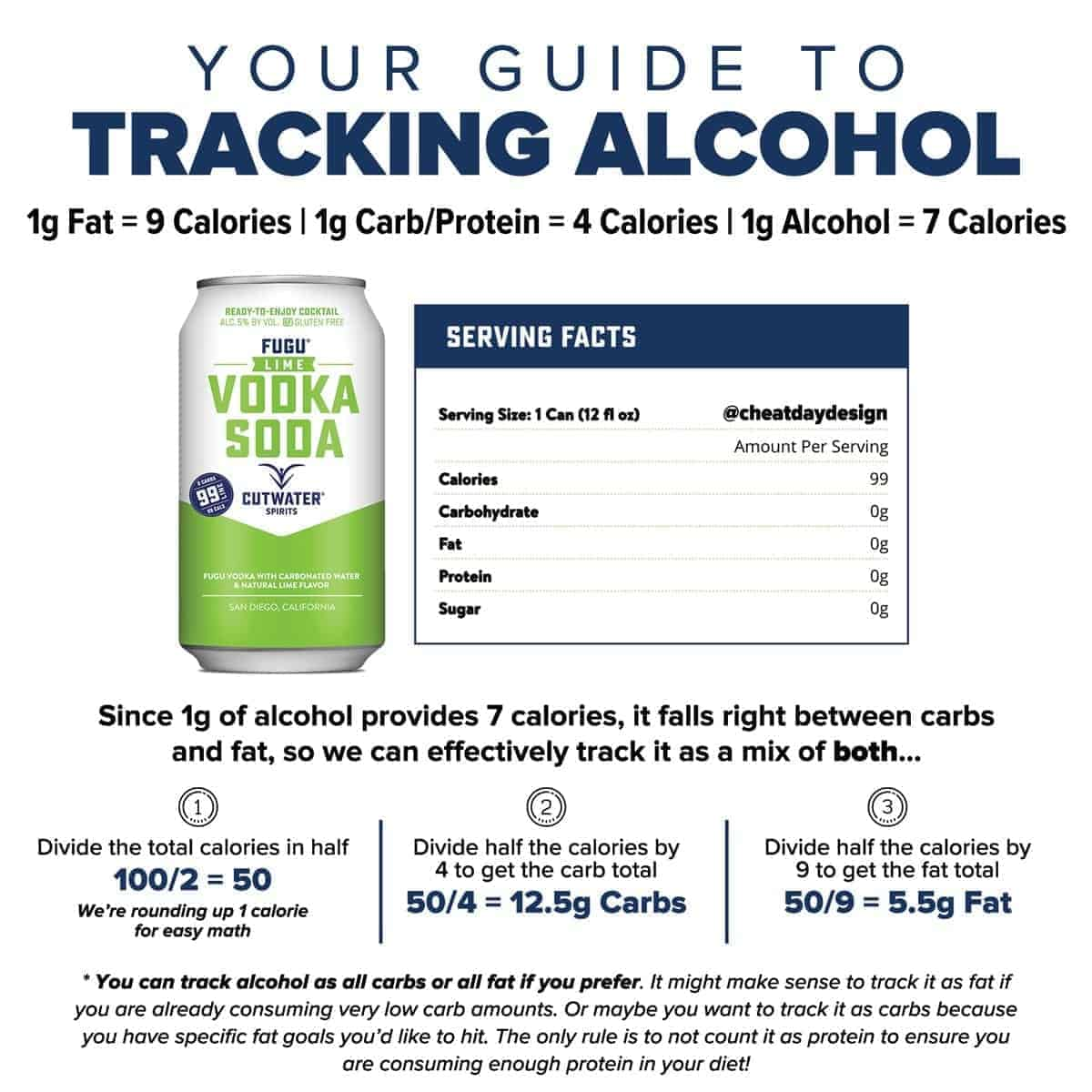 How to track alcohol macros
