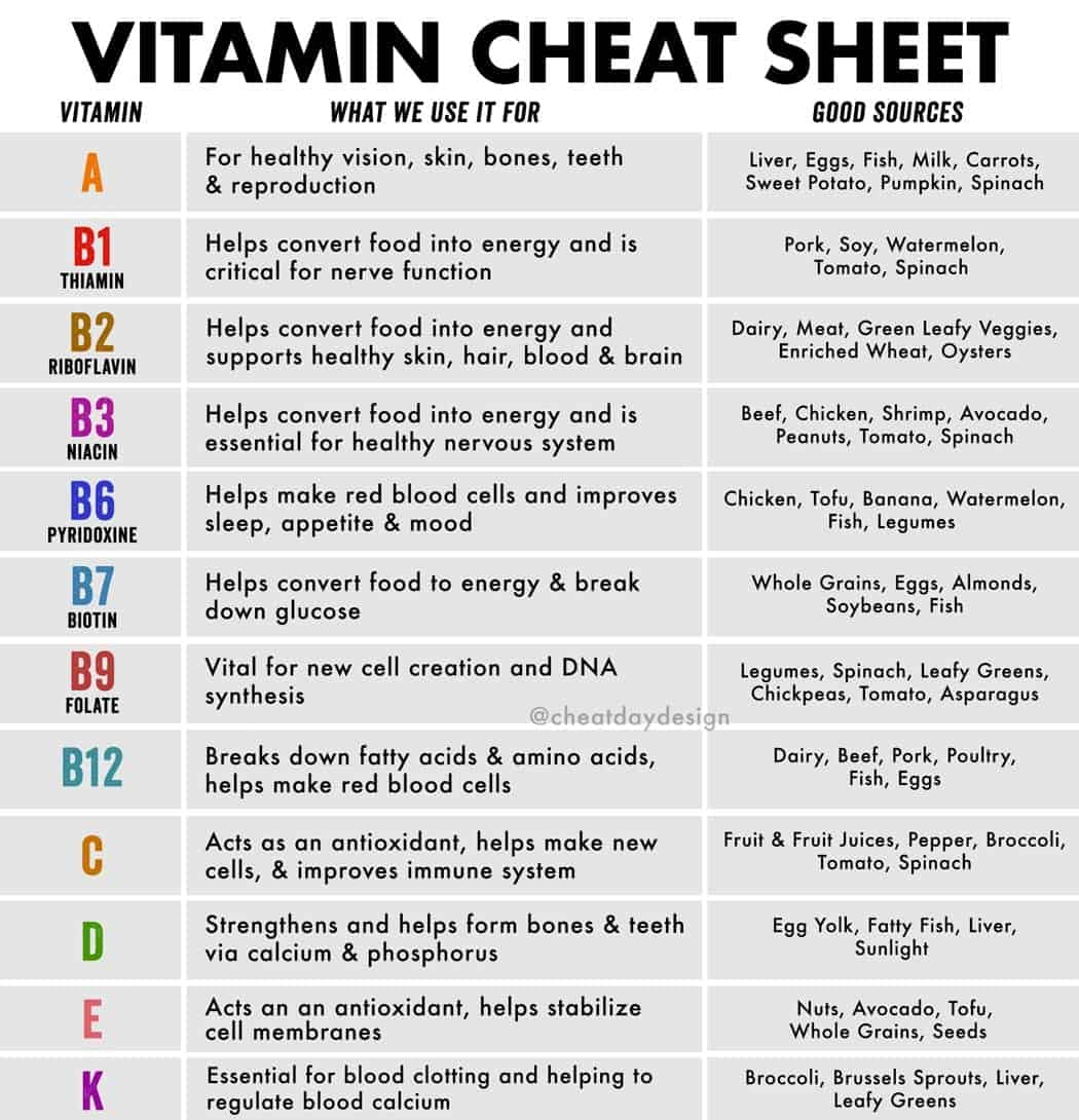 What each vitamin does and which foods have them