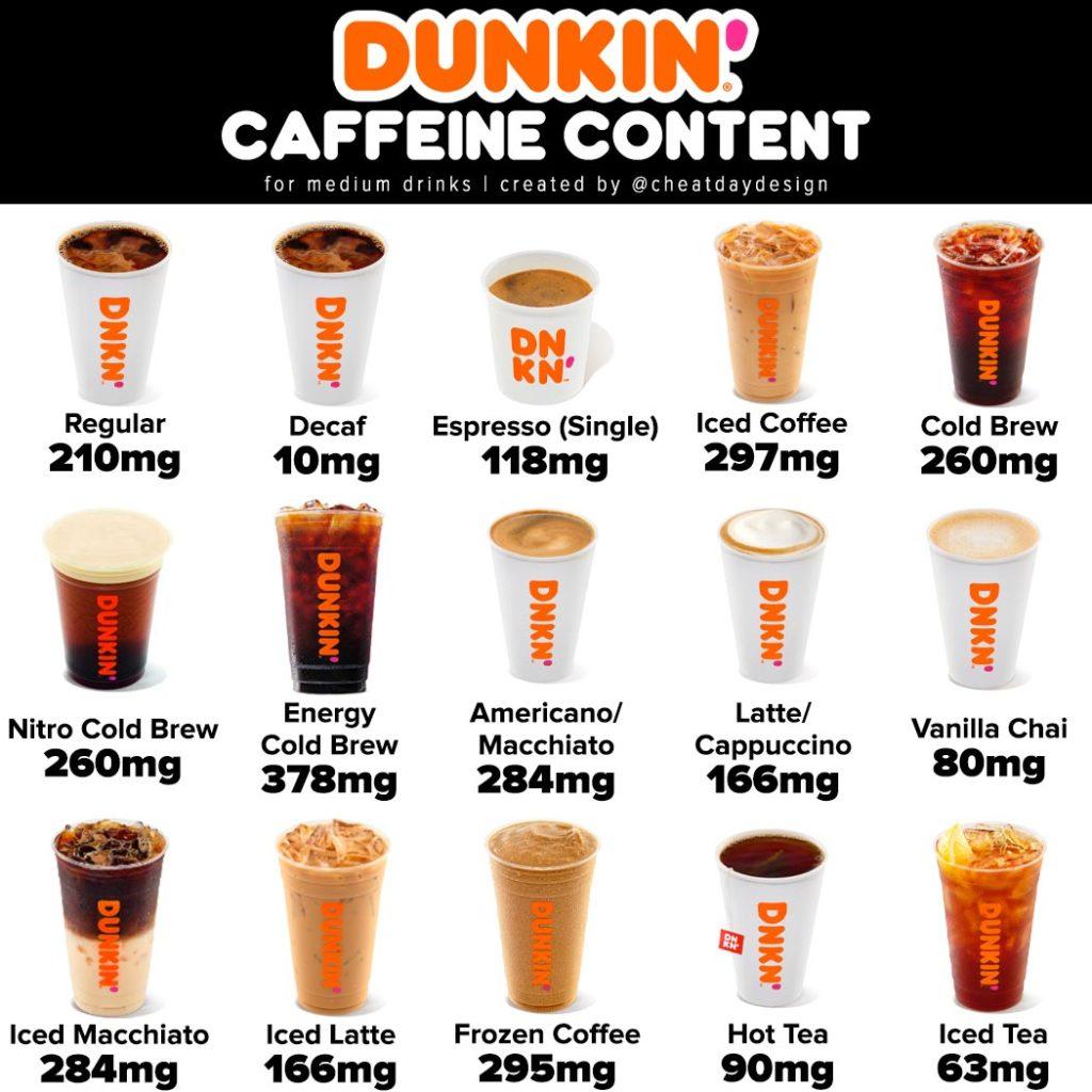 Dunkin' Coffee Caffeine Content