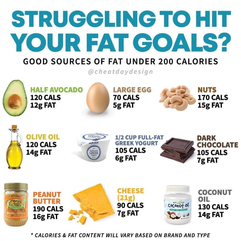 Tips to hit your fat goals