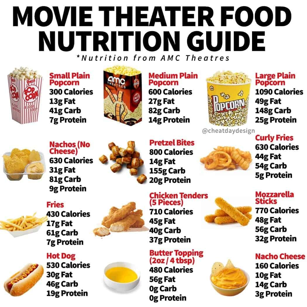 Movie Theater Nutrition Guide