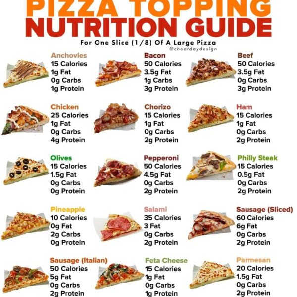 Calories in pizza toppings