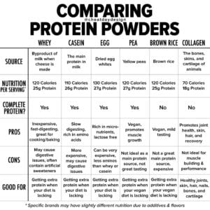 Comparing protein powders