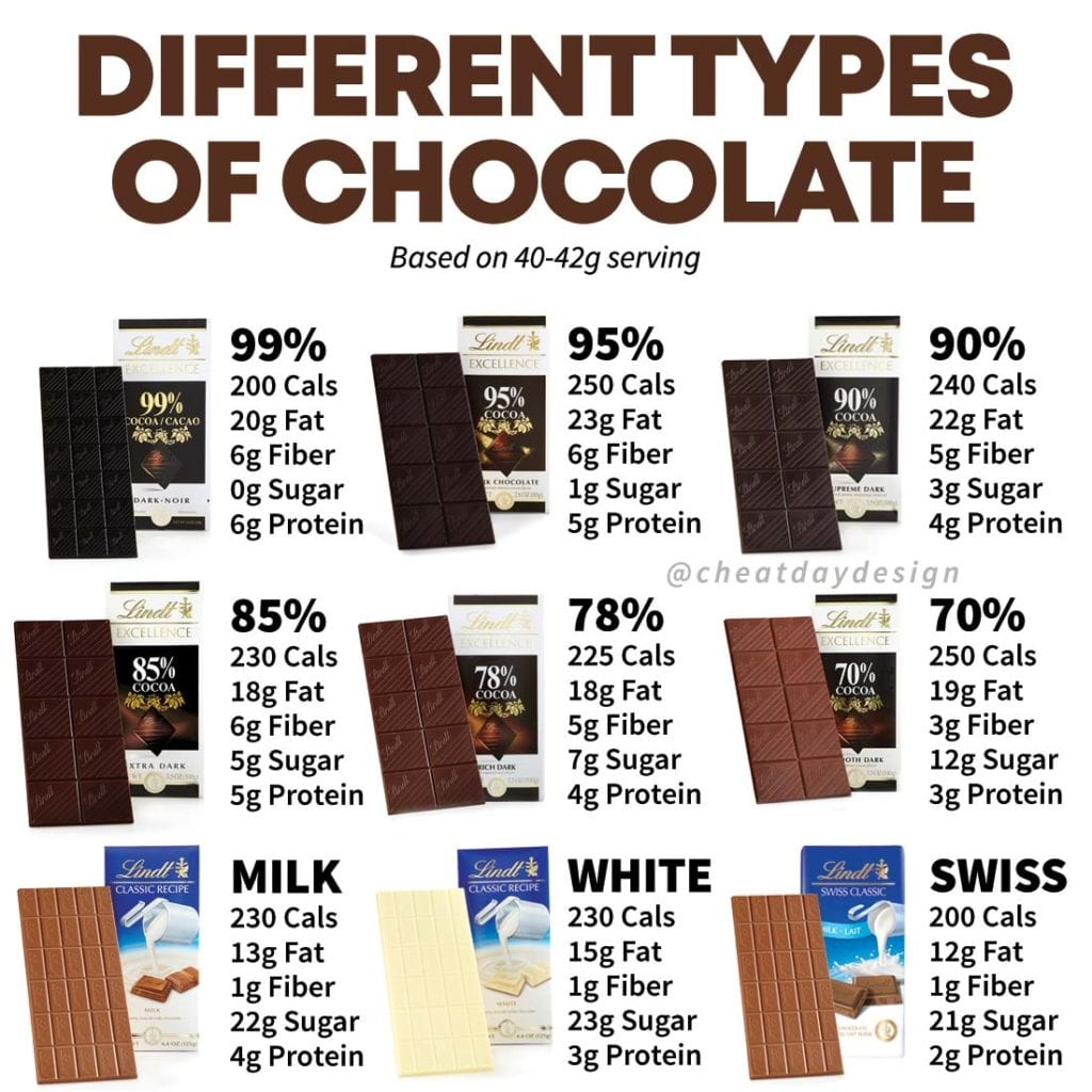 Dark chocolate nutrition guide