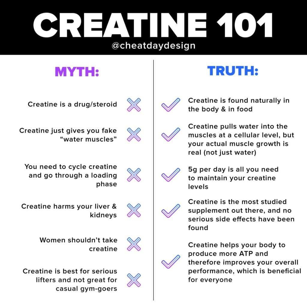 Creatine 101