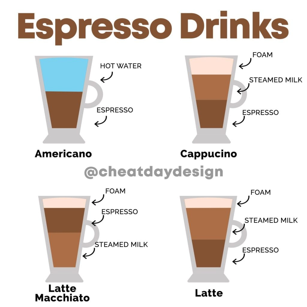Different Espresso Drinks
