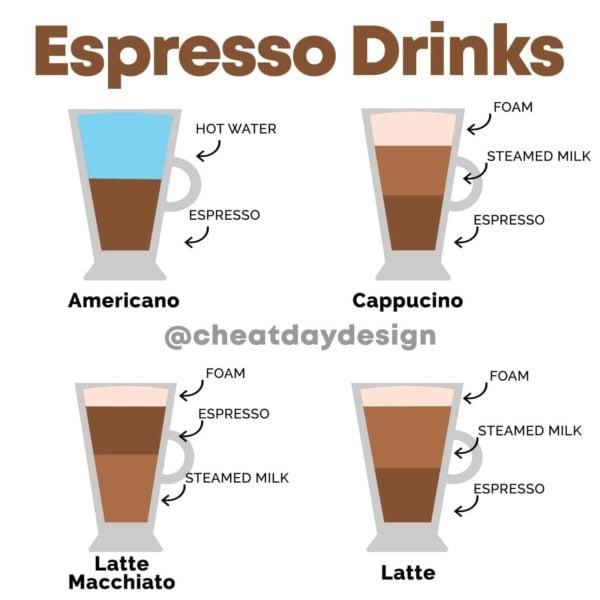 Different Espresso Drinks