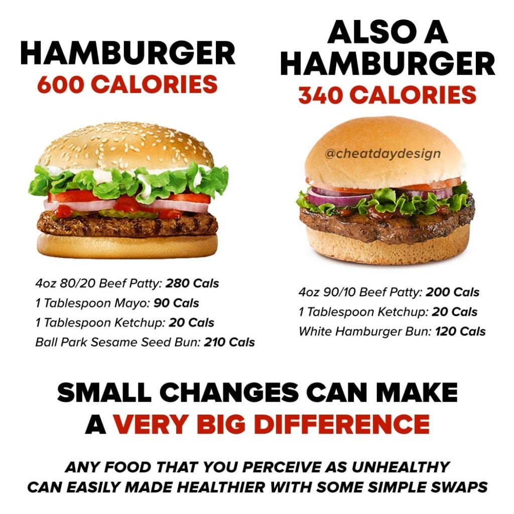 Hamburger calorie savers