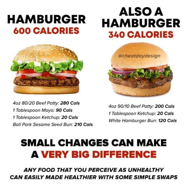 Hamburger calorie savers