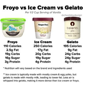 Froyo vs Ice Cream vs Gelato