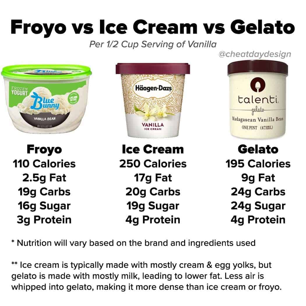 Frozen Yogurt vs Ice Cream vs Gelato