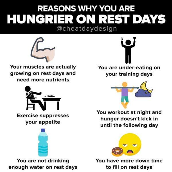Hungrier on rest days