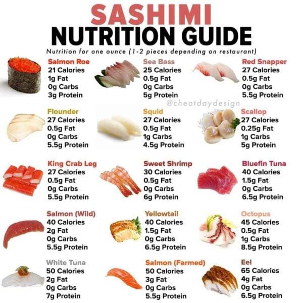 Sashimi nutrition guide