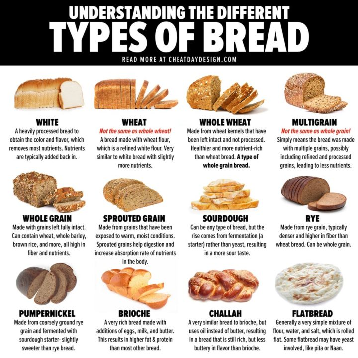 16 Different Types of Bread | Which Bread Is The Healthiest?