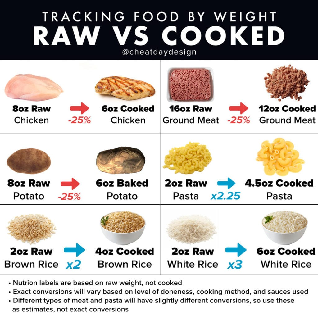Weighing raw food vs cooked food