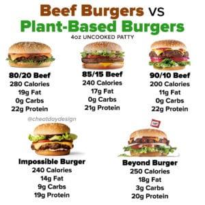 Beef vs Plant-Based Burgers