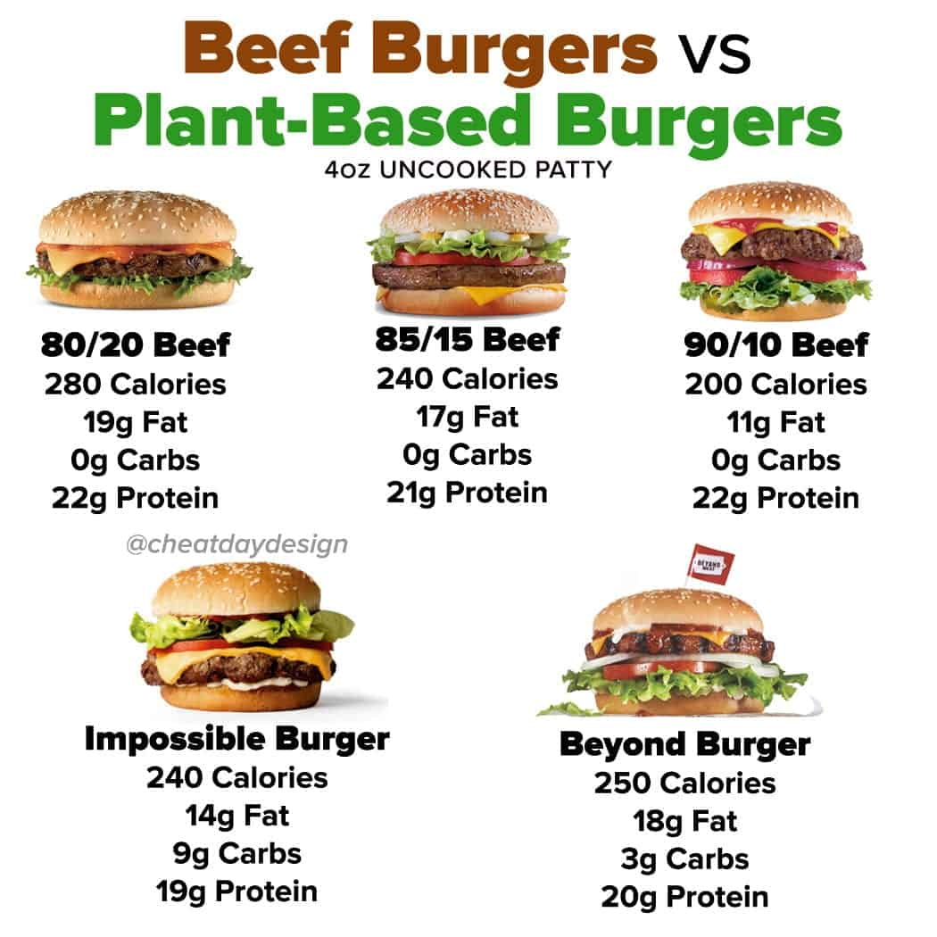 Beef vs Plant-Based Burgers