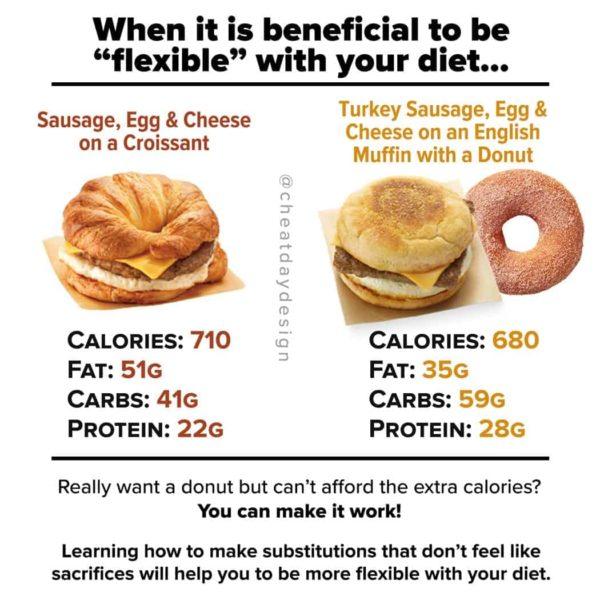 Calorie swap choices