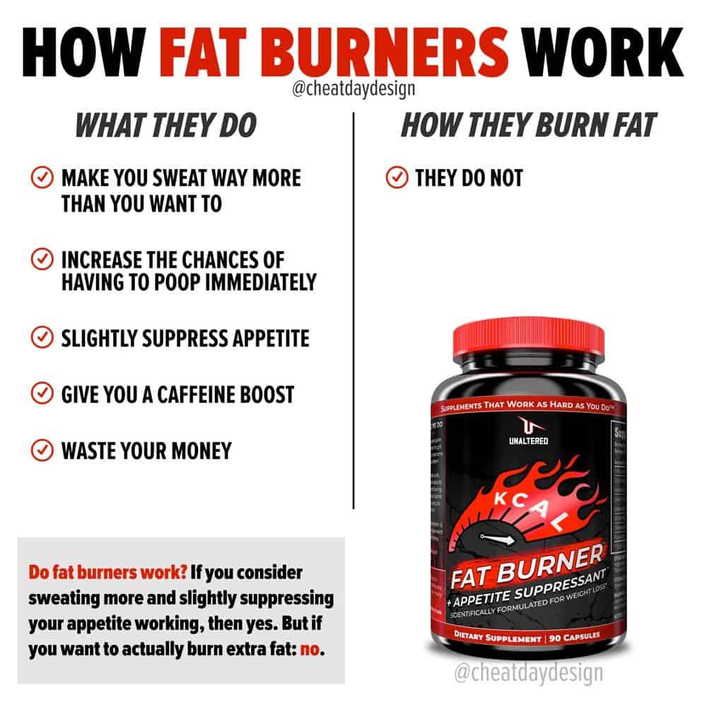 How fat burners work