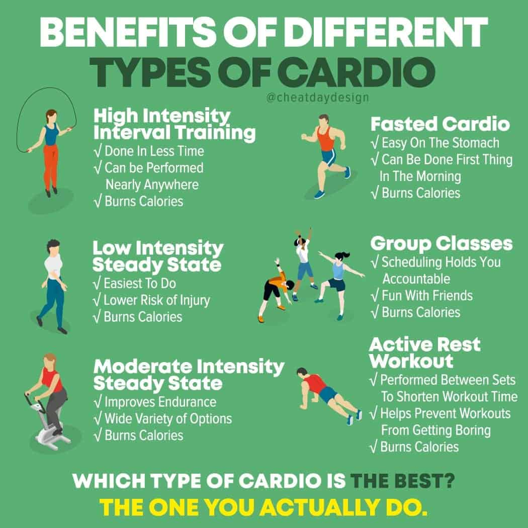 Different types of cardio