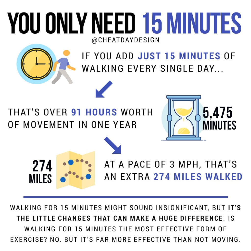 15 minutes of exercise