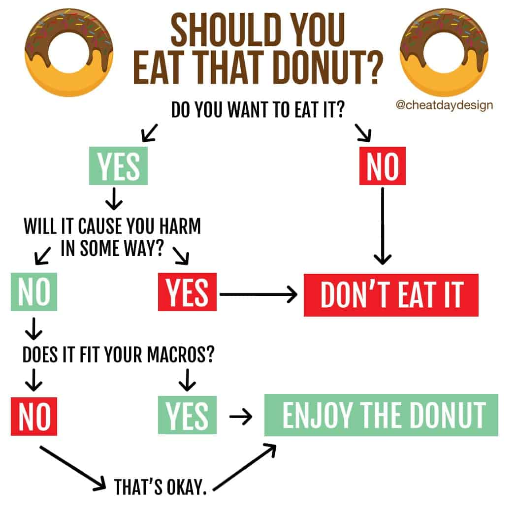 Should you eat the donut